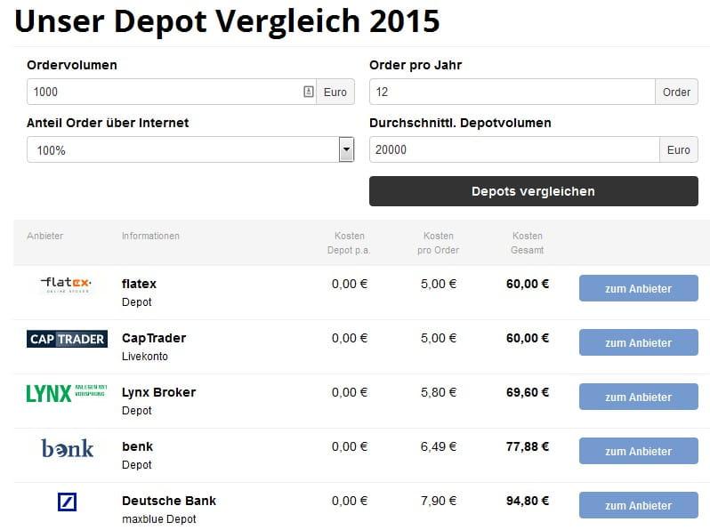 Online Aktien Depot